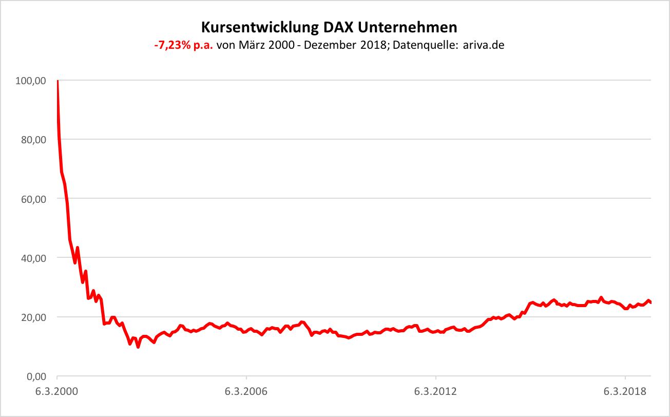 Deutsche Aktien System Mehr Performance Mehr Rendite Besser